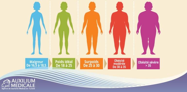 Comment calculer son IMC à partir du poids et de la taille